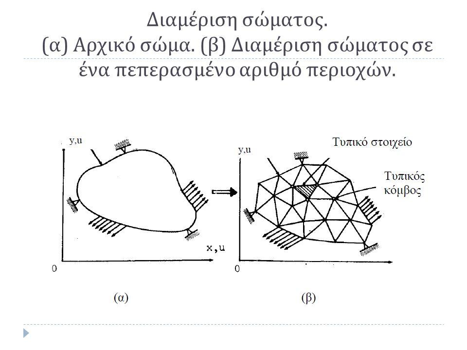 Διαμέριση σώματος. ( α ) Αρχικό σώμα. ( β ) Διαμέριση σώματος σε ένα πεπερασμένο αριθμό περιοχών.