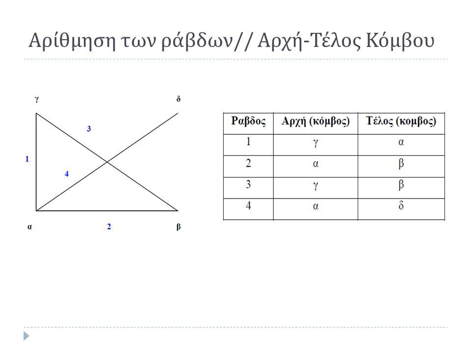 Αρίθμηση των ράβδων // Αρχή - Τέλος Κόμβου