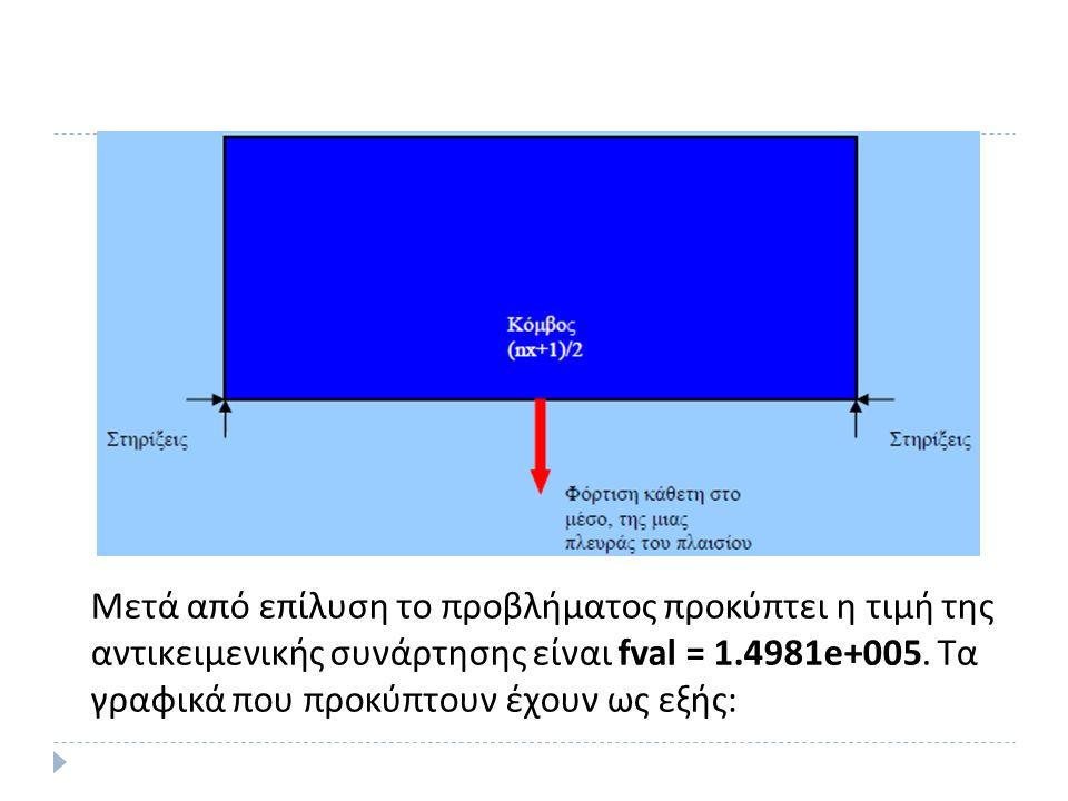 Μετά από επίλυση το προβλήματος προκύπτει η τιμή της αντικειμενικής συνάρτησης είναι fval = 1.4981e+005.