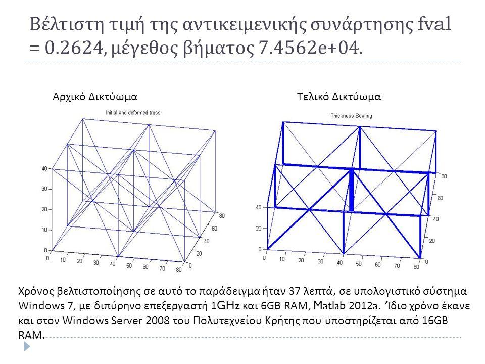 Βέλτιστη τιμή της αντικειμενικής συνάρτησης fval = 0.2624, μέγεθος βήματος 7.4562e+04.