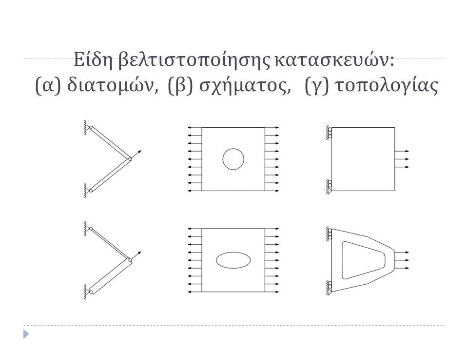 Είδη βελτιστοποίησης κατασκευών : ( α ) διατομών, ( β ) σχήματος, ( γ ) τοπολογίας