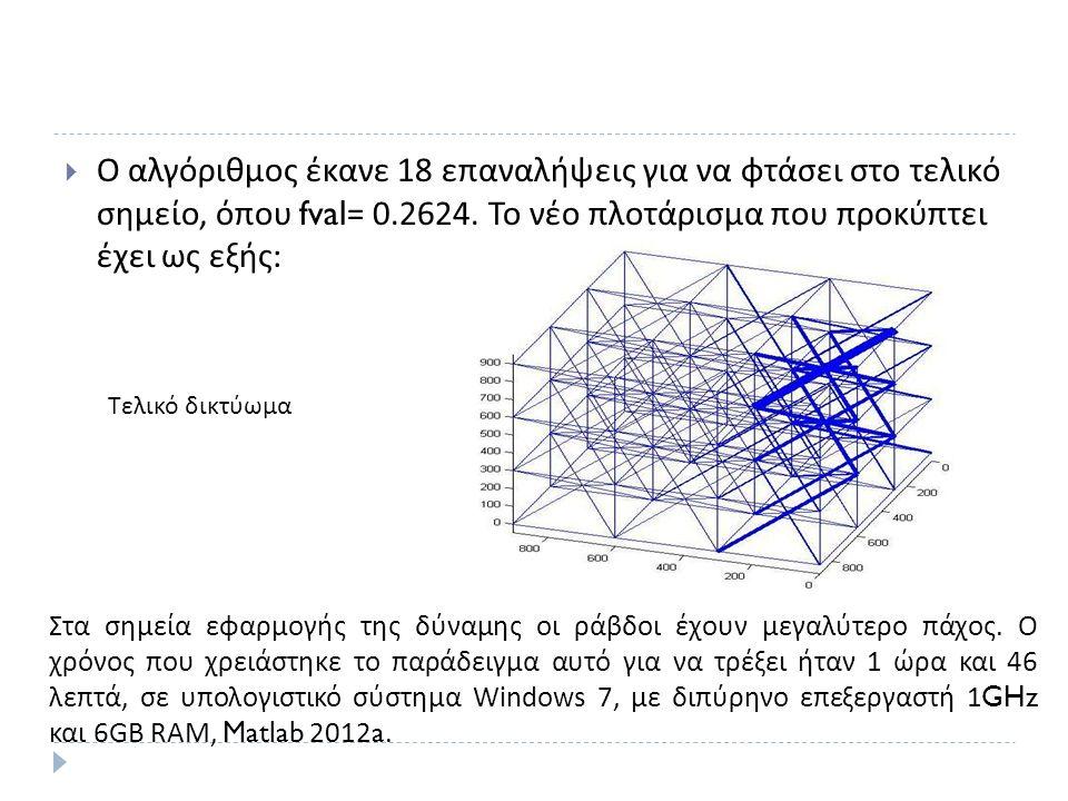  Ο αλγόριθμος έκανε 18 επαναλήψεις για να φτάσει στο τελικό σημείο, όπου fval= 0.2624.