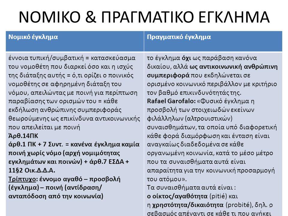 ΝΟΜΙΚΟ & ΠΡΑΓΜΑΤΙΚΟ ΕΓΚΛΗΜΑ ΑΘΑΝΑΣΊΑ Π.