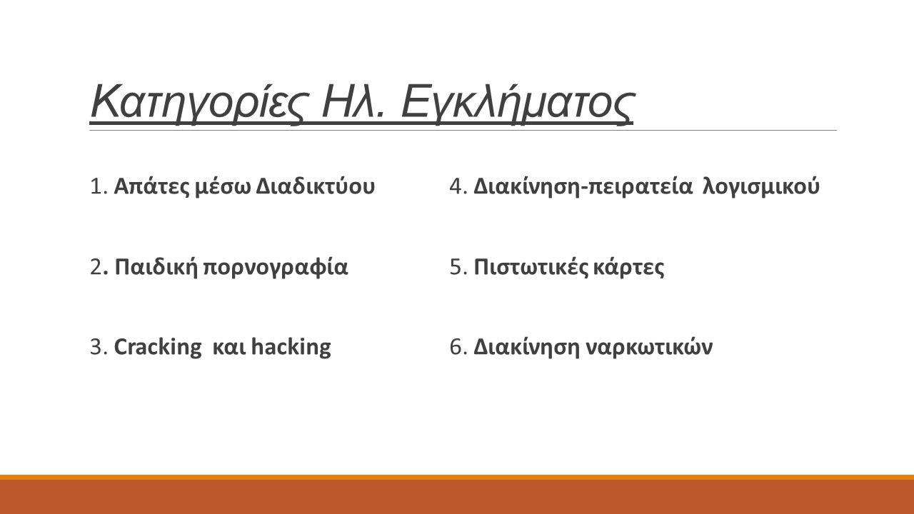 Κατηγορίες Ηλ. Εγκλήματος 1. Απάτες μέσω Διαδικτύου 2. Παιδική πορνογραφία 3. Cracking και hacking 4. Διακίνηση-πειρατεία λογισμικού 5. Πιστωτικές κάρ