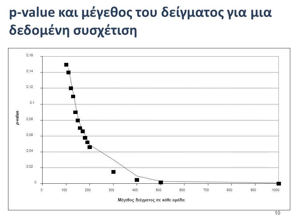 10 p-value και μέγεθος του δείγματος για μια δεδομένη συσχέτιση
