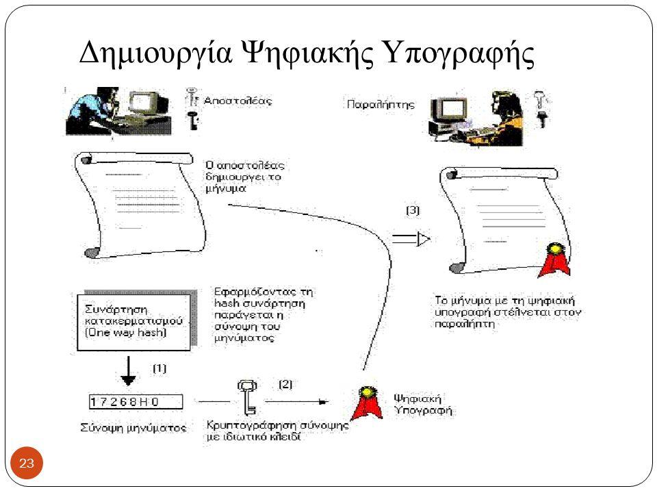 Δημιουργία Ψηφιακής Υπογραφής 23