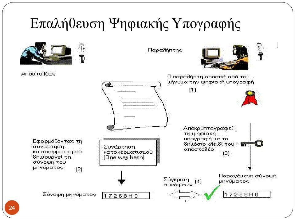 Επαλήθευση Ψηφιακής Υπογραφής 24