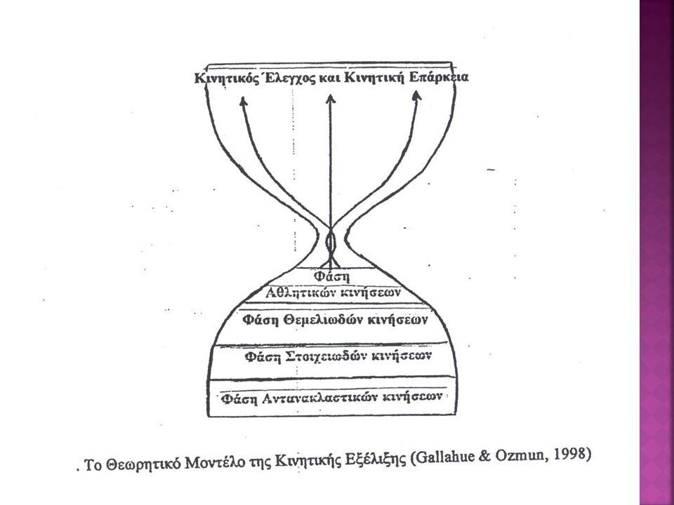 3.Το λάκτισμα:  Το λάκτισμα εμφανίζεται σε όλη τη διάρκεια του πρώτου χρόνου ζωής.