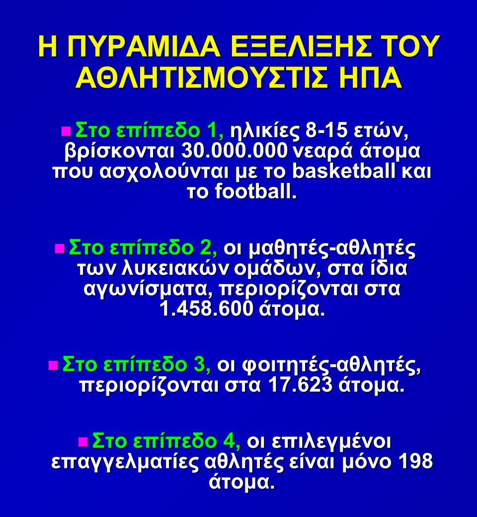 Η ΠΥΡΑΜΙΔΑ ΕΞΕΛΙΞΗΣ ΤΟΥ ΑΘΛΗΤΙΣΜΟΥΣΤΙΣ ΗΠΑ n Στο επίπεδο 1, ηλικίες 8-15 ετών, βρίσκονται 30.000.000 νεαρά άτομα που ασχολούνται με το basketball και το football.