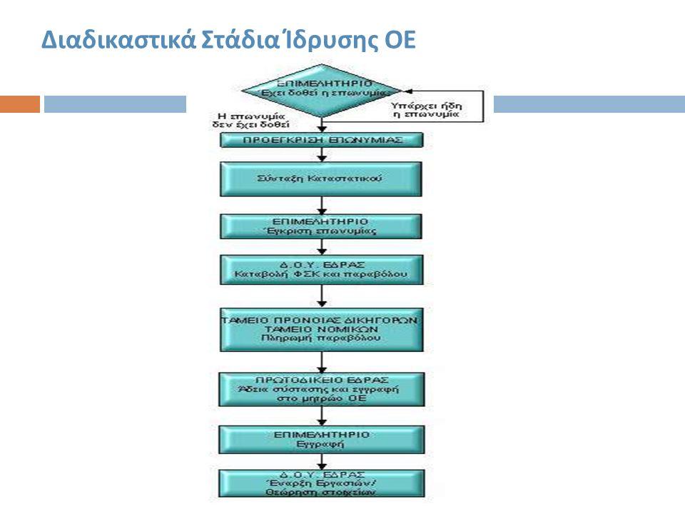 Διαδικαστικά Στάδια Ίδρυσης ΟΕ