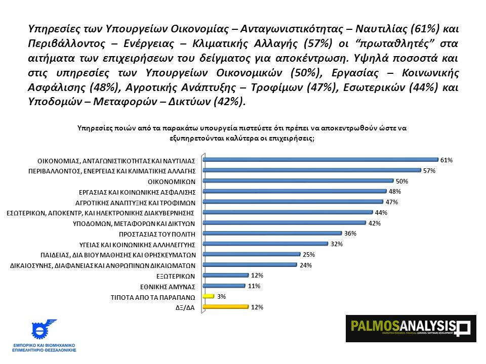 Υπηρεσίες των Υπουργείων Οικονομίας – Ανταγωνιστικότητας – Ναυτιλίας (61%) και Περιβάλλοντος – Ενέργειας – Κλιματικής Αλλαγής (57%) οι πρωταθλητές στα αιτήματα των επιχειρήσεων του δείγματος για αποκέντρωση.