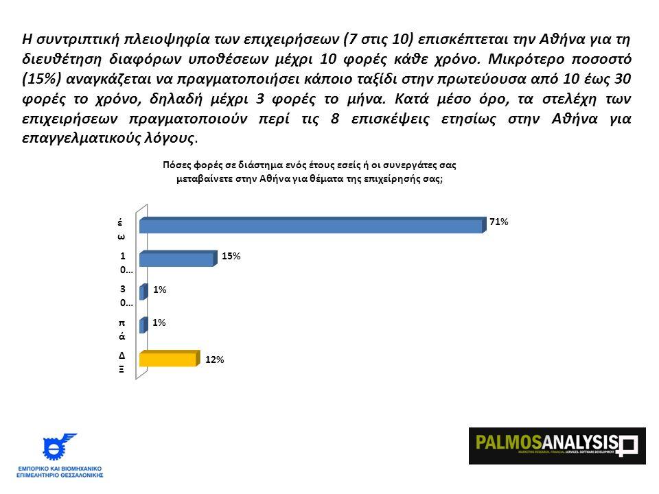 Η συντριπτική πλειοψηφία των επιχειρήσεων (7 στις 10) επισκέπτεται την Αθήνα για τη διευθέτηση διαφόρων υποθέσεων μέχρι 10 φορές κάθε χρόνο.