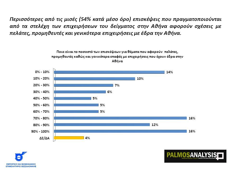 Περισσότερες από τις μισές (54% κατά μέσο όρο) επισκέψεις που πραγματοποιούνται από τα στελέχη των επιχειρήσεων του δείγματος στην Αθήνα αφορούν σχέσεις με πελάτες, προμηθευτές και γενικότερα επιχειρήσεις με έδρα την Αθήνα.