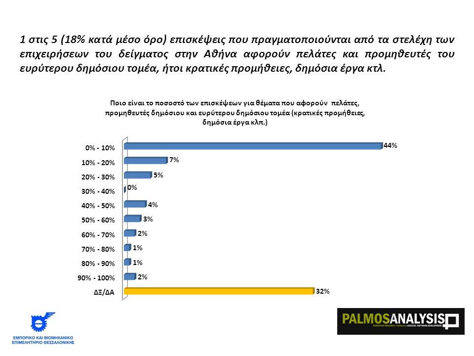 1 στις 10 (9% κατά μέσο όρο) επισκέψεις που πραγματοποιούνται από τα στελέχη των επιχειρήσεων του δείγματος στην Αθήνα αφορούν το χρηματοπιστωτικό σύστημα εν γένει, ήτοι τράπεζες, χρηματιστήριο, κεφαλαιαγορά κτλ.
