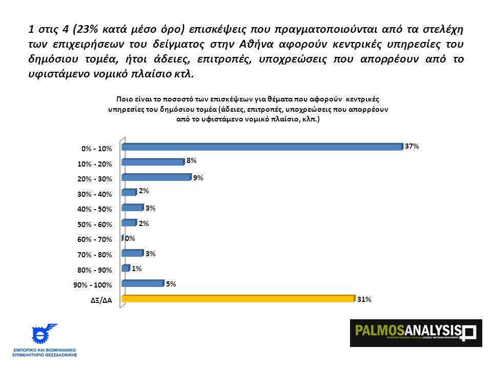 1 στις 4 (23% κατά μέσο όρο) επισκέψεις που πραγματοποιούνται από τα στελέχη των επιχειρήσεων του δείγματος στην Αθήνα αφορούν κεντρικές υπηρεσίες του δημόσιου τομέα, ήτοι άδειες, επιτροπές, υποχρεώσεις που απορρέουν από το υφιστάμενο νομικό πλαίσιο κτλ.
