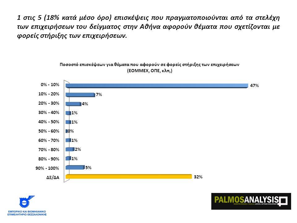 1 στις 5 (18% κατά μέσο όρο) επισκέψεις που πραγματοποιούνται από τα στελέχη των επιχειρήσεων του δείγματος στην Αθήνα αφορούν θέματα που σχετίζονται με φορείς στήριξης των επιχειρήσεων.