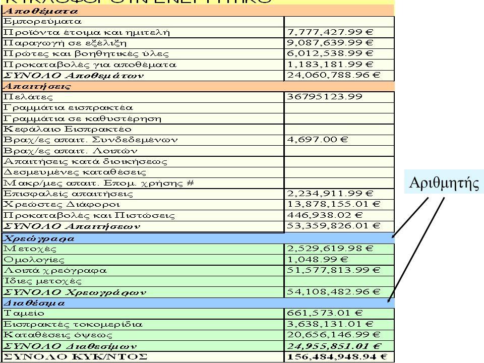 Αριθμοδείκτης ταμειακής ρευστότητας Ο αριθμοδείκτης ταμειακής ρευστότητας διαφέρει από τον ειδικής στις απαιτήσεις: Στα διαθέσιμα περιλαμβάνονται –τα μετρητά στο ταμείο, –οι καταθέσεις όψεως –οι επιταγές και –τα εισηγμένα στο χρηματιστήριο χρεώγραφα και –γενικά τα ισοδύναμα με μετρητά στοιχεία.