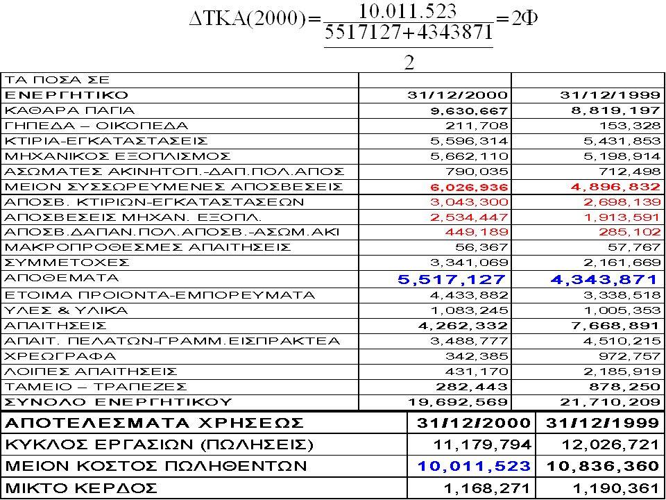 Δείκτης ταχύτητας κυκλοφορίας αποθεμάτων Κόστος πωλήσεων Δ κτ ταχύτητας κυκ λ αποθ = ------------------------------- Μέσο ύψος αποθεμάτων αρχής και τέλους χρήσης Τ ο κόστος πωληθέντων και τα αποθέματα προσδιορίζονται από τα ίδια στοιχεία κόστους.