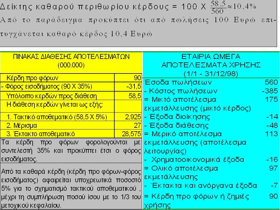 Δείκτης καθαρού κέρδους Net Profit Margin Δείκτης καθαρού κέρδους: καθαρά κέρδη χρήσης / κύκλος εργασιών 1.849 / 106.856 = 1,73% Δείχνει το ποσοστό του καθαρού κέρδους από τις πωλήσεις.