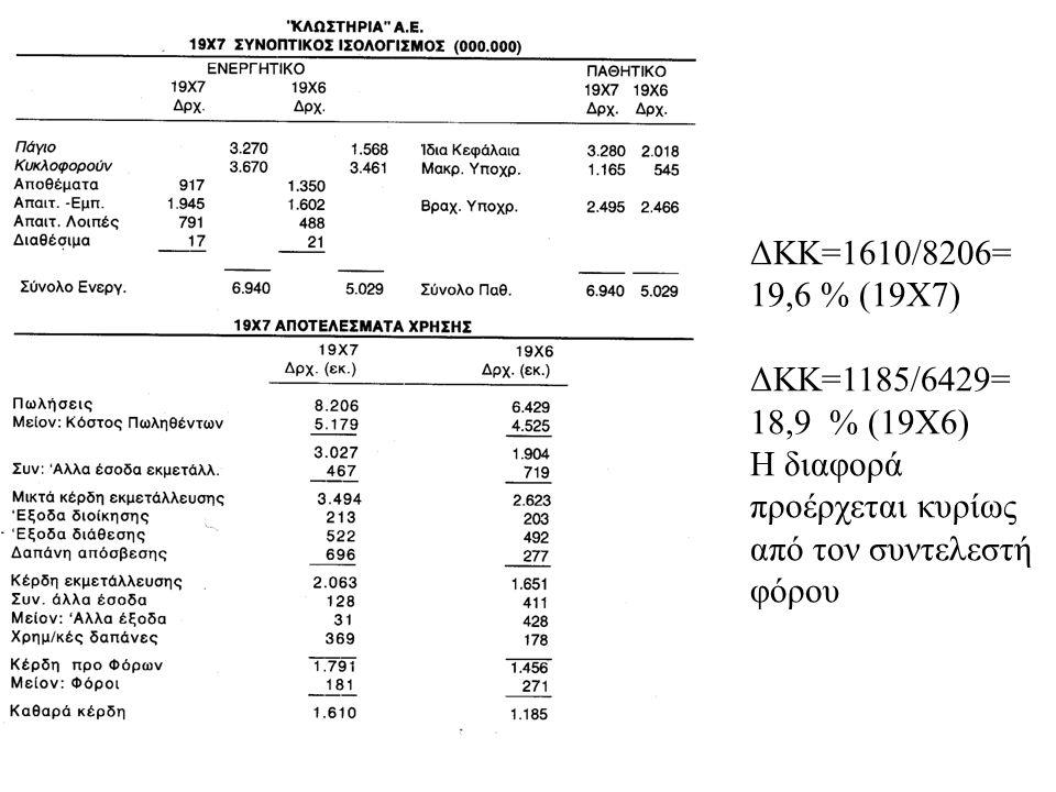 ΔΚΚ=1610/8206= 19,6 % (19Χ7) ΔΚΚ=1185/6429= 18,9 % (19Χ6) Η διαφορά προέρχεται κυρίως από τον συντελεστή φόρου