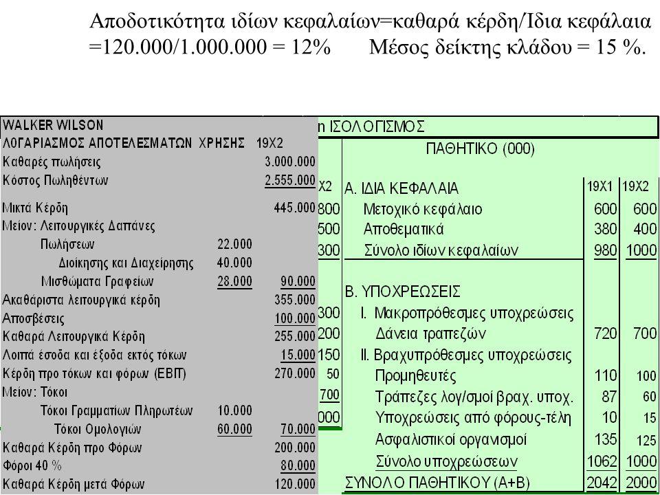 Αποδοτικότητα ιδίων κεφαλαίων=καθαρά κέρδη/Ίδια κεφάλαια =120.000/1.000.000 = 12% Μέσος δείκτης κλάδου = 15 %.