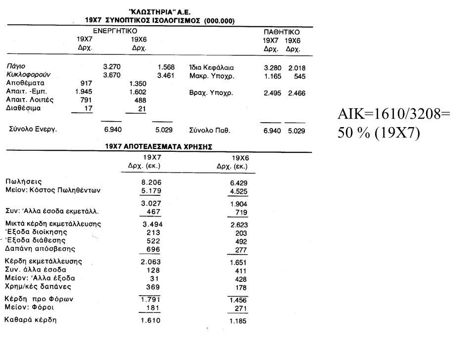 Δείκτης αποδοτικότητας ιδίων κεφαλαίων Καθαρά κέρδη χρήσης Δκτης αποδ ιδίων κεφαλαίων = 100 X ------------------------------ Μέσο ύψος ιδίων κεφαλαίων αρχής και τέλους χρήσης ο δείκτης δείχνει πόσες χρηματικές μονάδες κερδίζει η επιχείρηση για κάθε χρηματική μονάδα που οι ιδιοκτήτες της έχουν θέσει στη διάθεσή της.