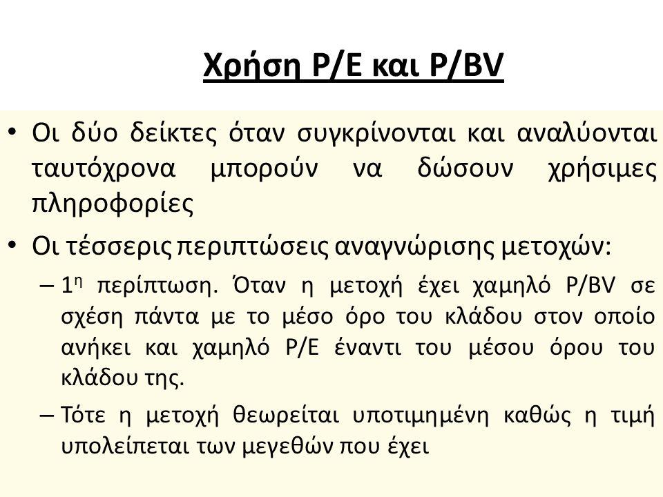 P/BV Όταν ο δείκτης είναι – μικρότερος από τη μονάδα η μετοχή θεωρείται υποτιμημένη, – μεγαλύτερος από τη μονάδα θεωρείται υπερτιμημένη.