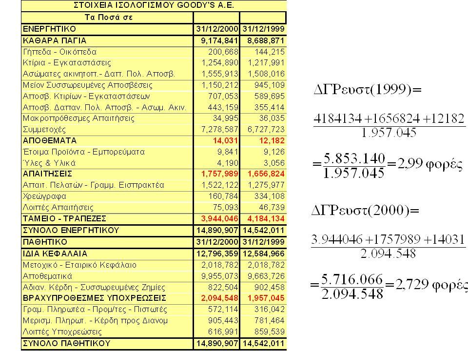 Δείκτης γενικής ρευστότητας  Οι κυριότερες κατηγορίες βραχυχρόνιων υποχρεώσεων, που περιλαμβάνονται στον παρονομαστή του κλάσματος είναι  οι βραχυχρόνιες υποχρεώσεις  πιστώσεις προμηθευτών,  μερίσματα πληρωτέα,  φόροι πληρωτέοι,  βραχυπρόθεσμα δάνεια τραπεζών και  προκαταβολές πελατών