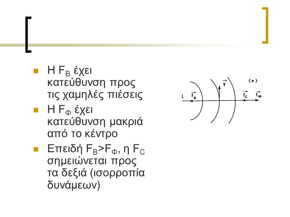 Η F B έχει κατεύθυνση προς τις χαμηλές πιέσεις Η F Φ έχει κατεύθυνση μακριά από το κέντρο Επειδή F B >F Φ, η F C σημειώνεται προς τα δεξιά (ισορροπία δυνάμεων)