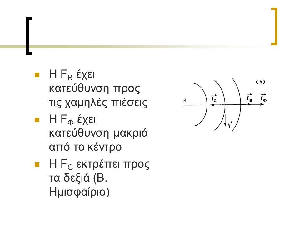 Η F B έχει κατεύθυνση προς τις χαμηλές πιέσεις Η F Φ έχει κατεύθυνση μακριά από το κέντρο Η F C εκτρέπει προς τα δεξιά (Β.
