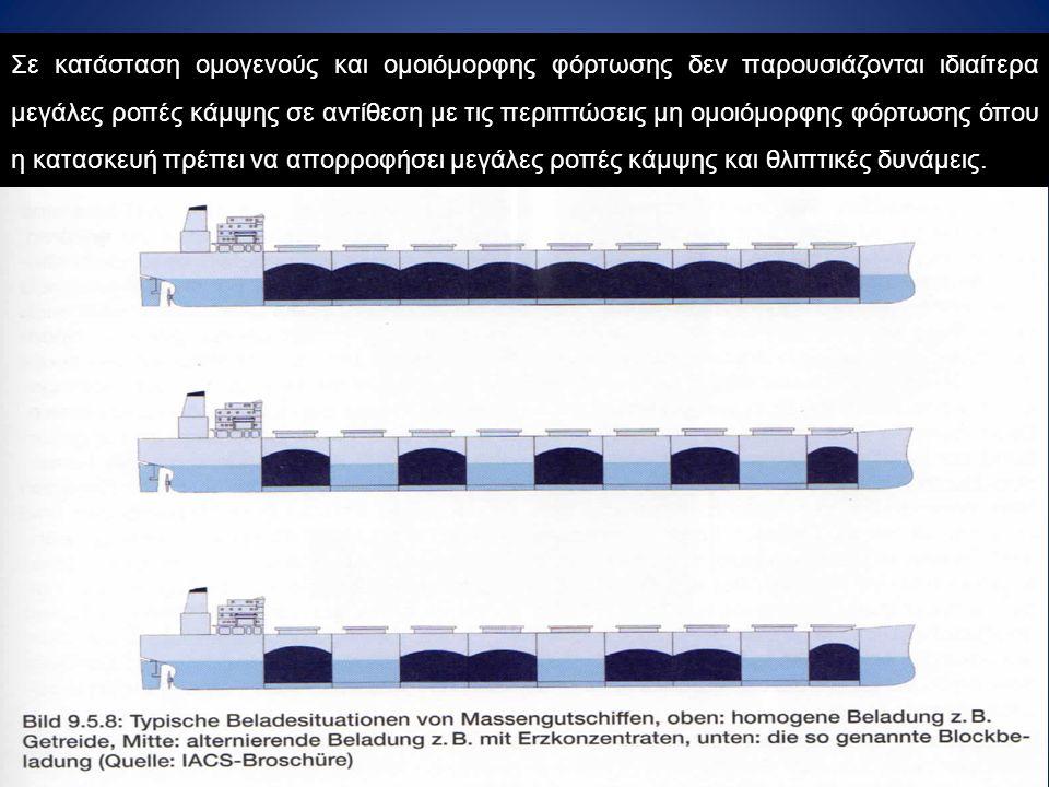 Σε κατάσταση ομογενούς και ομοιόμορφης φόρτωσης δεν παρουσιάζονται ιδιαίτερα μεγάλες ροπές κάμψης σε αντίθεση με τις περιπτώσεις μη ομοιόμορφης φόρτωσ