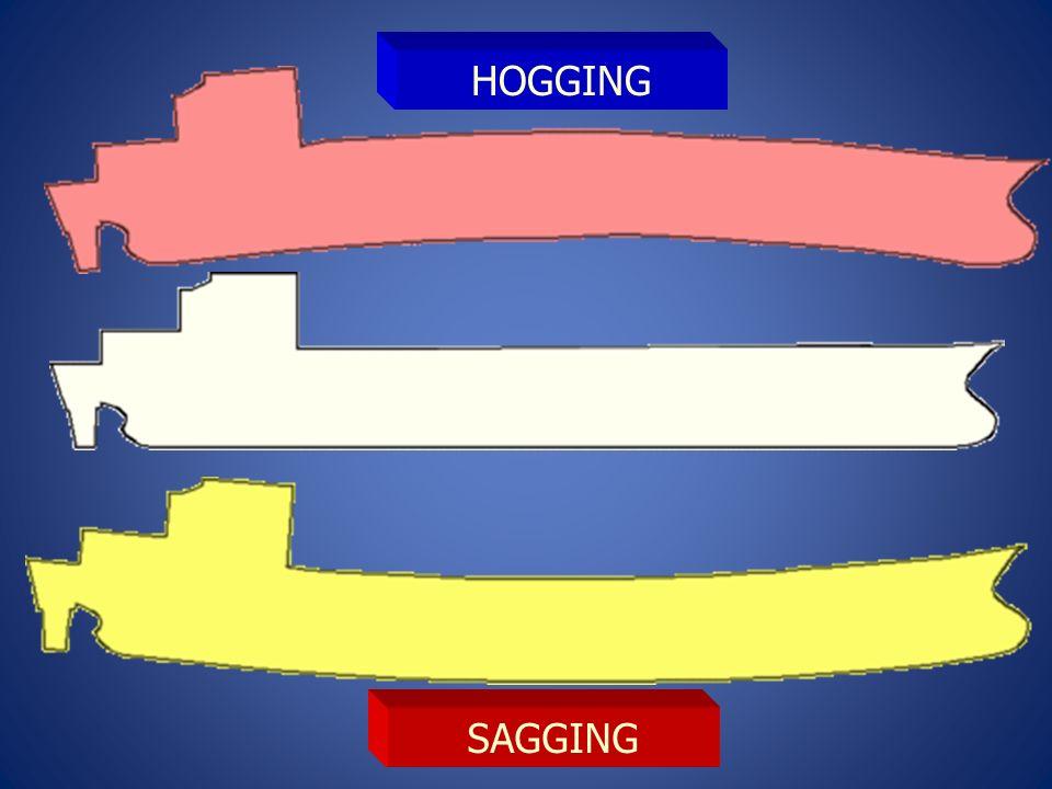 SAGGING HOGGING