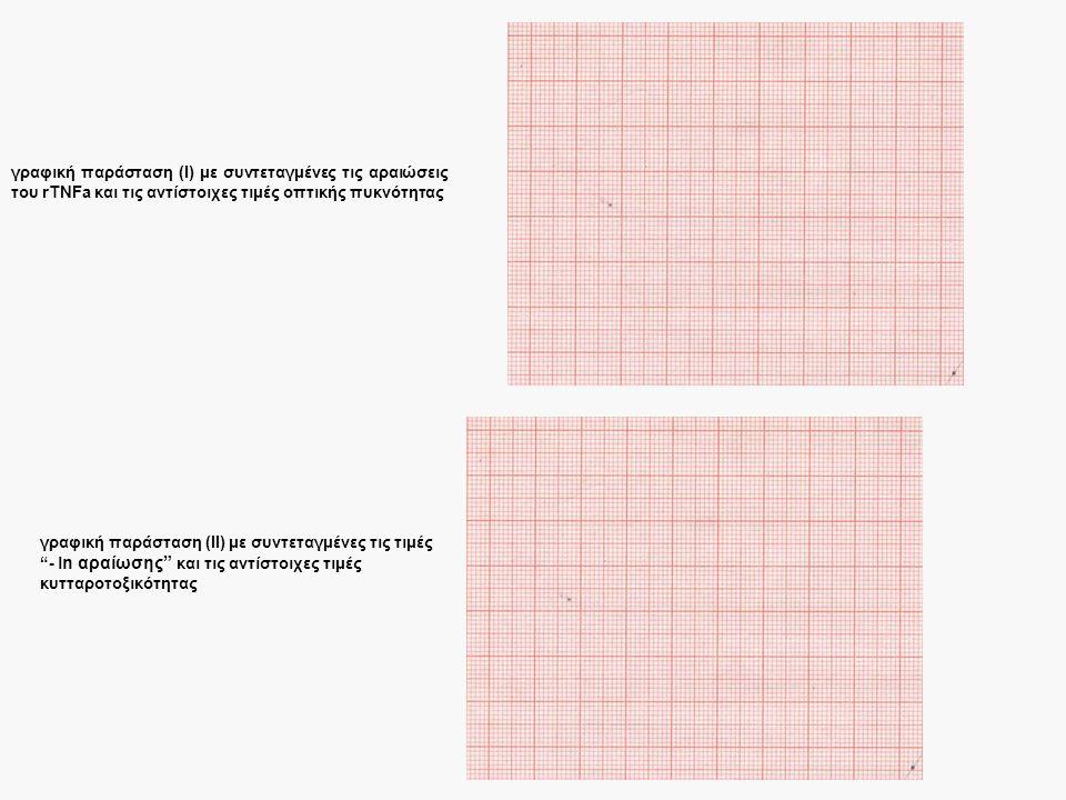 γραφική παράσταση (Ι) με συντεταγμένες τις αραιώσεις του rTNFa και τις αντίστοιχες τιμές οπτικής πυκνότητας γραφική παράσταση (ΙΙ) με συντεταγμένες τις τιμές - l n αραίωσης και τις αντίστοιχες τιμές κυτταροτοξικότητας