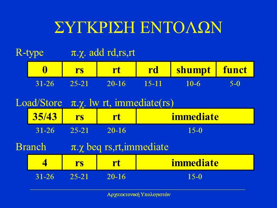 Αρχιτεκτονική Υπολογιστών ΣΥΓΚΡΙΣΗ ΕΝΤΟΛΩΝ 0rsrtrdshumptfunct 31-2625-2120-1615-1110-65-0 35/43rsrtimmediate 31-2625-2120-1615-0 4rsrtimmediate 31-2625-2120-1615-0 R-type π.χ.