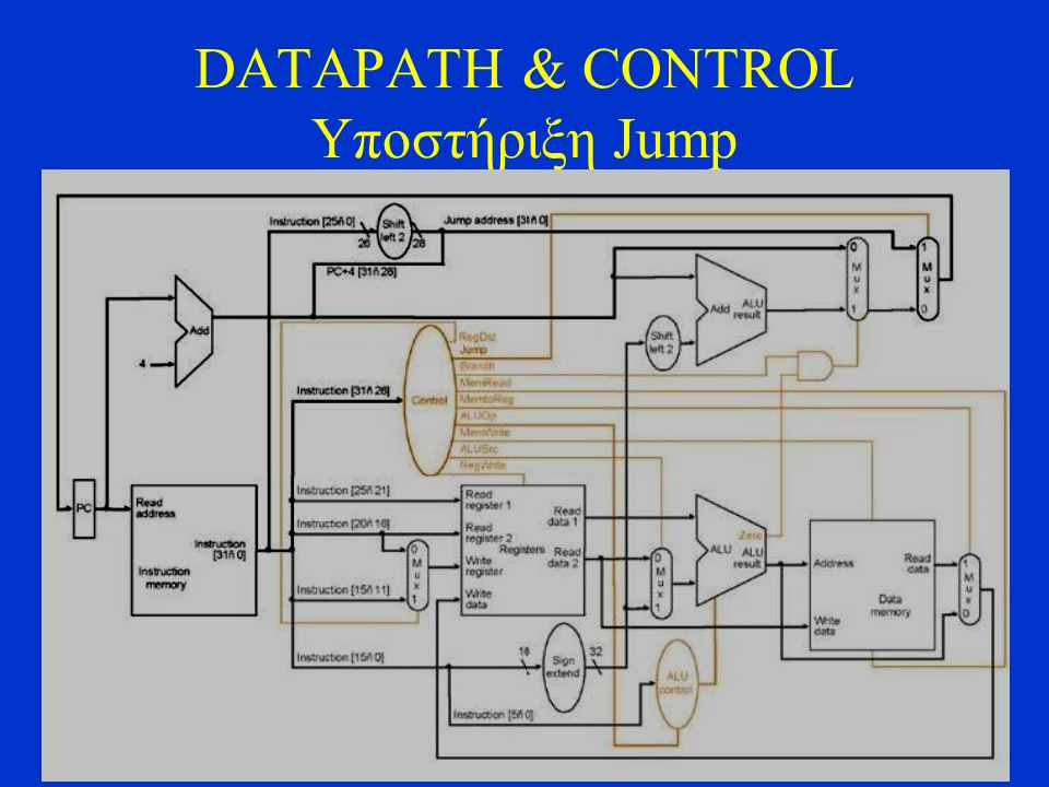 Αρχιτεκτονική Υπολογιστών DATAPATH & CONTROL Υποστήριξη Jump