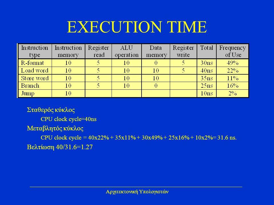 Αρχιτεκτονική Υπολογιστών EXECUTION TIME Σταθερός κύκλος CPU clock cycle=40ns Μεταβλητός κύκλος CPU clock cycle = 40x22% + 35x11% + 30x49% + 25x16% + 10x2%= 31.6 ns.