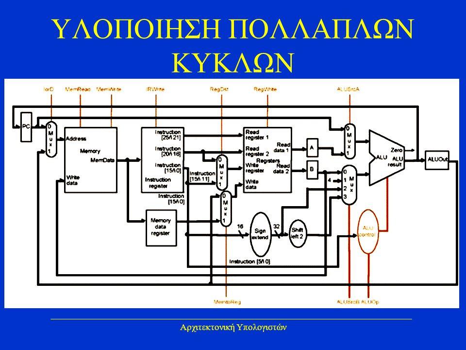 Αρχιτεκτονική Υπολογιστών ΥΛΟΠΟΙΗΣΗ ΠΟΛΛΑΠΛΩΝ ΚΥΚΛΩΝ