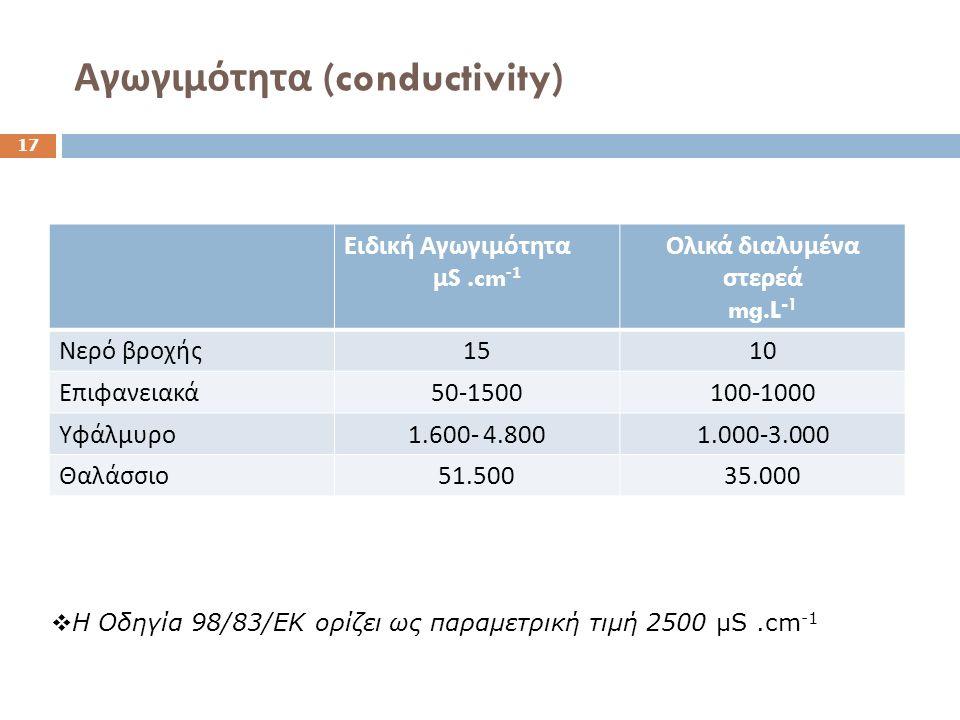 Αγωγιμότητα (conductivity) Ειδική Αγωγιμότητα μ S.cm -1 Ολικά διαλυμένα στερεά mg.L -1 Νερό βροχής 1510 Επιφανειακά 50-1500100-1000 Υφάλμυρο 1.600- 4.8001.000-3.000 Θαλάσσιο 51.50035.000 17  Η Οδηγία 98/83/ΕΚ ορίζει ως παραμετρική τιμή 2500 μS.cm -1