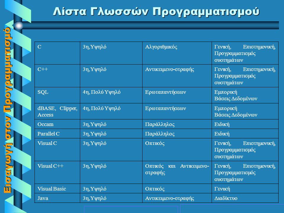 Εισαγωγή στον Προγραμματισμό Λίστα Γλωσσών Προγραμματισμού ΟΝΟΜΑ ΓΛΩΣΣΑΣ ΓΕΝΙΑ Ή ΕΠΙΠΕΔΟ ΤΡΟΠΟΣ ΠΡΟΓΡ/ΣΜΟΥΧΡΗΣΗ Μηχανής1 η, Πολύ χαμηλό Συμβολική2 η, Χαμηλό Fortran3 η,ΥψηλόΑλγοριθμικόςΕπιστημονική Cobol3 η,ΥψηλόΑλγοριθμικόςΕμπορική Algol3 η,ΥψηλόΑλγοριθμικόςΓενική Lisp3 η - 4 η, Πολύ ΥψηλόΣυναρτησιακόςΤεχνητή νοημοσύνη Prolog4 η, Πολύ ΥψηλόΛογικός (Μη διαδικασιακός) Τεχνητή νοημοσύνη (έμπειρα συστήματα) Logo3 η,ΥψηλόΜη διαδικασιακός ή οπτικόςΕιδικής χρήσης Εκπαιδευτική PL/13 η,ΥψηλόΑλγοριθμικόςΓενική Basic3 η,ΥψηλόΑλγοριθμικόςΓενική Pascal3 η,ΥψηλόΑλγοριθμικόςΓενική