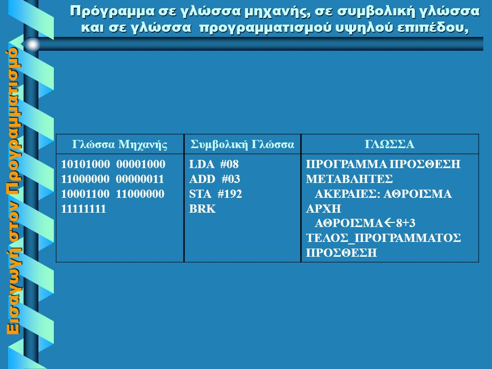 Εισαγωγή στον Προγραμματισμό Πρόγραμμα σε γλώσσα μηχανής, σε συμβολική γλώσσα και σε γλώσσα προγραμματισμού υψηλού επιπέδου, Γλώσσα ΜηχανήςΣυμβολική ΓλώσσαΓΛΩΣΣΑ 10101000 00001000 11000000 00000011 10001100 11000000 11111111 LDA #08 ADD #03 STA #192 BRK ΠΡΟΓΡΑΜΜΑ ΠΡΟΣΘΕΣΗ ΜΕΤΑΒΛΗΤΕΣ ΑΚΕΡΑΙΕΣ: ΑΘΡΟΙΣΜΑ ΑΡΧΗ ΑΘΡΟΙΣΜΑ  8+3 ΤΕΛΟΣ_ΠΡΟΓΡΑΜΜΑΤΟΣ ΠΡΟΣΘΕΣΗ