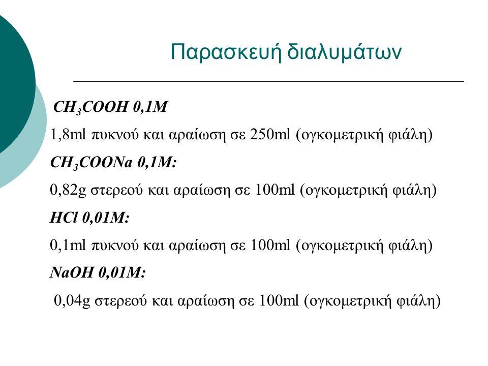Παρασκευή και Ρυθμιστική Ικανότητα Ρυθμιστικών Διαλυμάτων Α.