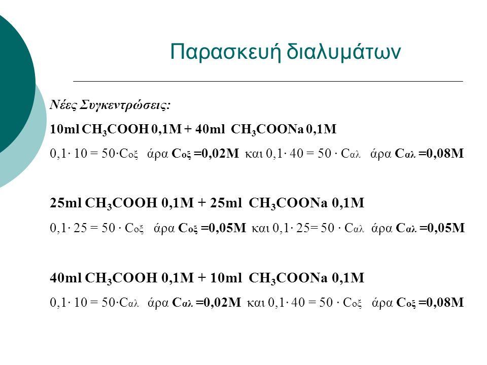 Υπολογισμός pH: 10ml CH 3 COOH 0,1M + 40ml CH 3 COONa 0,1M pH=-log(1,8 ∙10 -5 ) + log (0,08/0,02) = 5-0.255+0,6 = 5,34 25ml CH 3 COOH 0,1M + 25ml CH 3 COONa 0,1M pH=-log(1,8 ∙10 -5 ) + log (0,05/0,05) = 5-0.255+0 = 4,74 40ml CH 3 COOH 0,1M + 10ml CH 3 COONa 0,1M pH=-log(1,8 ∙10 -5 ) + log (0,02/0,08) = 5-0.255-0,6 = 4,14 Παρασκευή διαλυμάτων