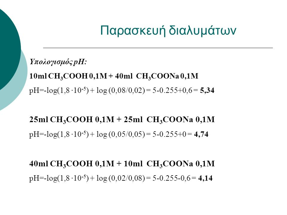 Υπολογισμός pH: 10ml CH 3 COOH 0,1M + 40ml CH 3 COONa 0,1M pH=-log(1,8 ∙10 -5 ) + log (0,08/0,02) = 5-0.255+0,6 = 5,34 25ml CH 3 COOH 0,1M + 25ml CH 3 COONa 0,1M pH=-log(1,8 ∙10 -5 ) + log (0,05/0,05) = 5-0.255+0 = 4,74 40ml CH 3 COOH 0,1M + 10ml CH 3 COONa 0,1M pH=-log(1,8 ∙10 -5 ) + log (0,02/0,08) = 5-0.255-0,6 = 4,14 Παρασκευή διαλυμάτων