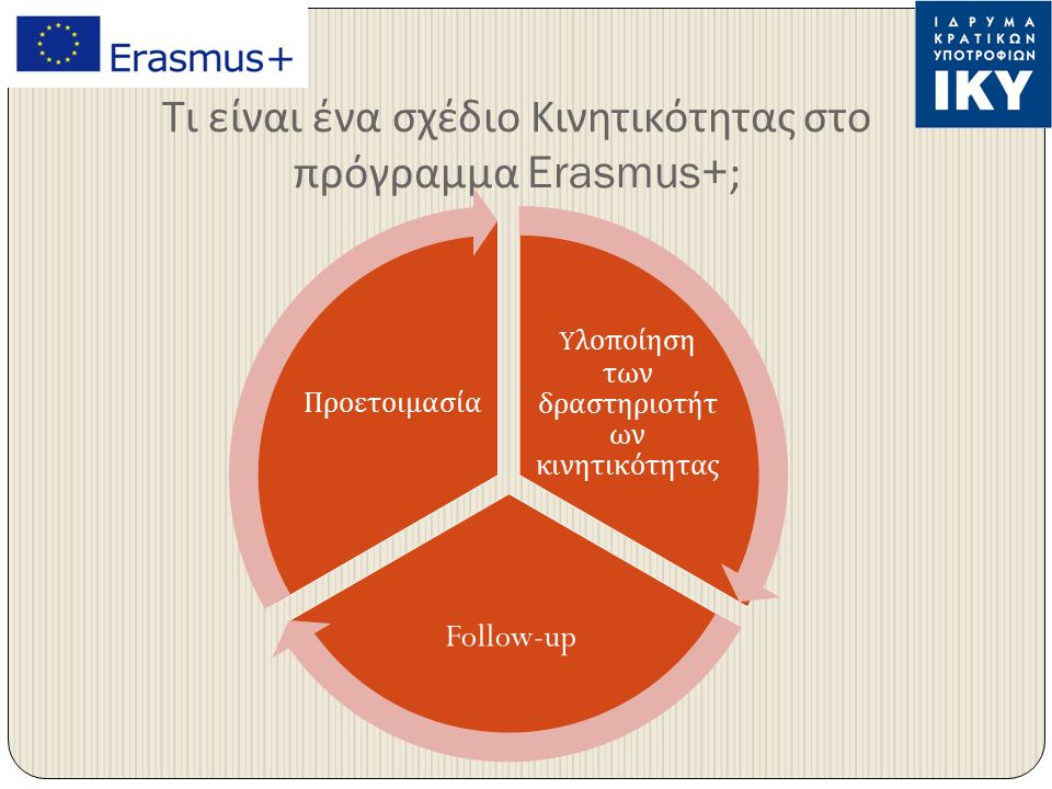 Τι είναι ένα σχέδιο Κινητικότητας στο πρόγραμμα Erasmus+; Y λο π οίηση των δραστηριοτήτ ων κινητικότητας Follow-up Προετοιμασία