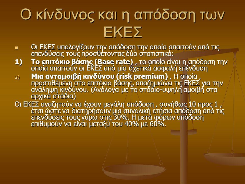 Ο κίνδυνος και η απόδοση των ΕΚΕΣ Οι ΕΚΕΣ υπολογίζουν την απόδοση την οποία απαιτούν από τις επενδύσεις τους προσθέτοντας δύο στατιστικά: Οι ΕΚΕΣ υπολογίζουν την απόδοση την οποία απαιτούν από τις επενδύσεις τους προσθέτοντας δύο στατιστικά: 1)Το επιτόκιο βάσης (Base rate), το οποίο είναι η απόδοση την οποία απαιτούν οι ΕΚΕΣ από μία σχετικά ασφαλή επένδυση 2) Μια ανταμοιβή κινδύνου (risk premium), Η οποία, προστιθέμενη στο επιτόκιο βάσης, αποζημιώνει τις ΕΚΕΣ για την ανάληψη κινδύνου.