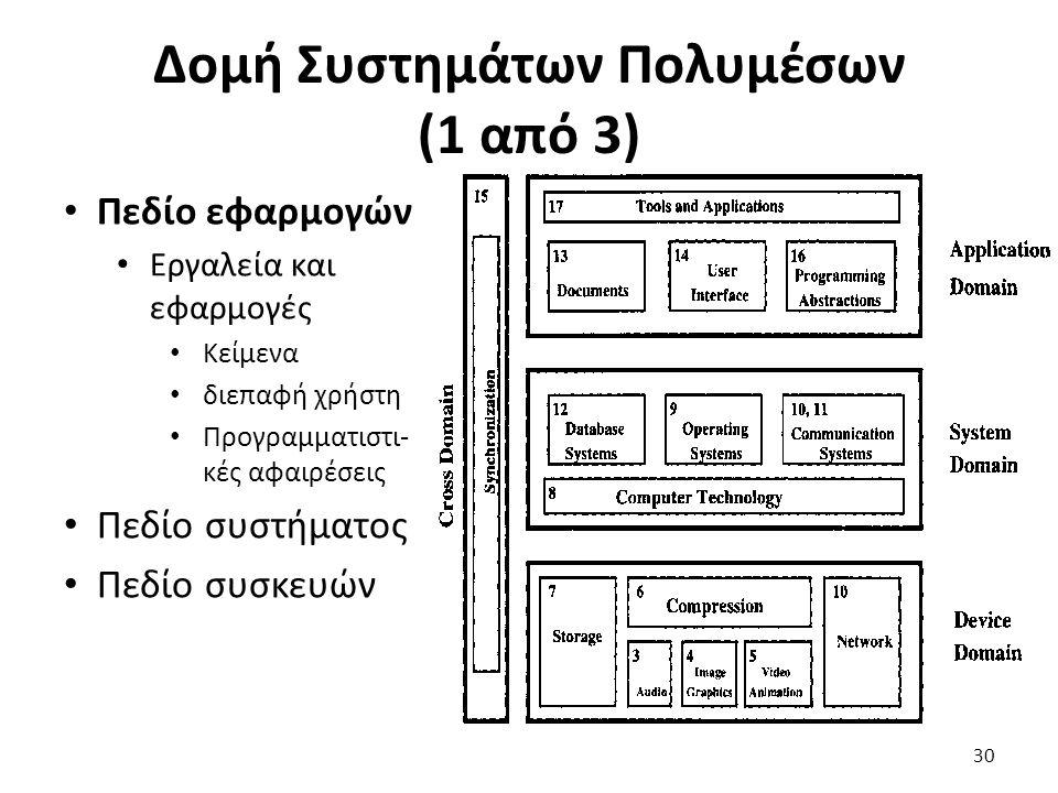 Δομή Συστημάτων Πολυμέσων (1 από 3) Πεδίο εφαρμογών Εργαλεία και εφαρμογές Κείμενα διεπαφή χρήστη Προγραμματιστι- κές αφαιρέσεις Πεδίο συστήματος Πεδίο συσκευών 30