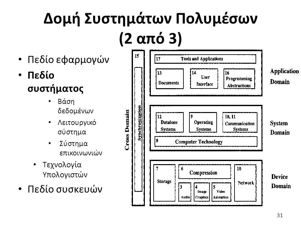 Δομή Συστημάτων Πολυμέσων (2 από 3) Πεδίο εφαρμογών Πεδίο συστήματος Βάση δεδομένων Λειτουργικό σύστημα Σύστημα επικοινωνιών Τεχνολογία Υπολογιστών Πεδίο συσκευών 31