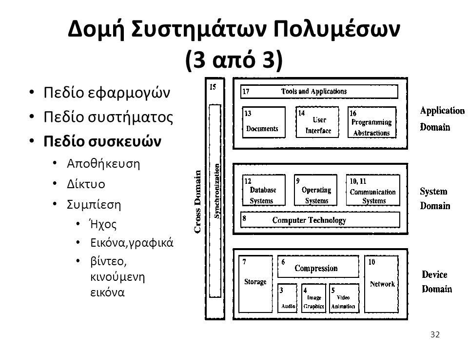 Δομή Συστημάτων Πολυμέσων (3 από 3) Πεδίο εφαρμογών Πεδίο συστήματος Πεδίο συσκευών Αποθήκευση Δίκτυο Συμπίεση Ήχος Εικόνα,γραφικά βίντεο, κινούμενη εικόνα 32