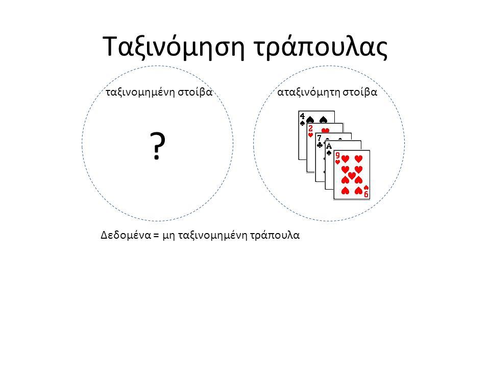 Ταξινόμηση τράπουλας Δεδομένα = μη ταξινομημένη τράπουλα ταξινομημένη στοίβααταξινόμητη στοίβα ?