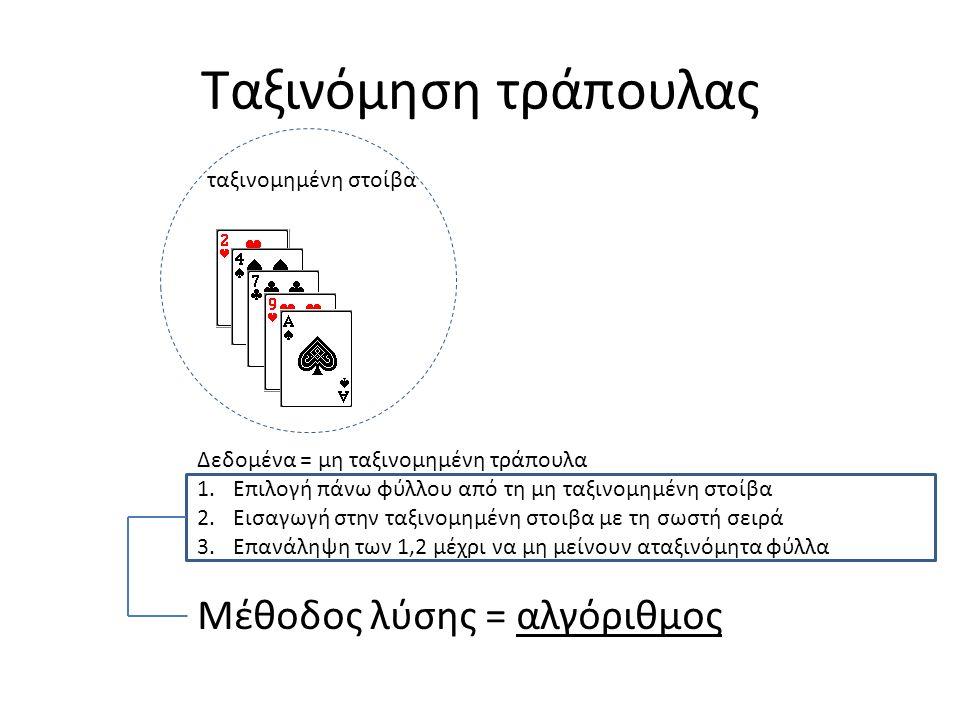 Ταξινόμηση τράπουλας Δεδομένα = μη ταξινομημένη τράπουλα 1.Επιλογή πάνω φύλλου από τη μη ταξινομημένη στοίβα 2.Εισαγωγή στην ταξινομημένη στοιβα με τη σωστή σειρά 3.Επανάληψη των 1,2 μέχρι να μη μείνουν αταξινόμητα φύλλα Mέθοδος λύσης = αλγόριθμος ταξινομημένη στοίβα